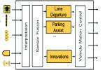 Lo sviluppo di software per veicoli autonomi