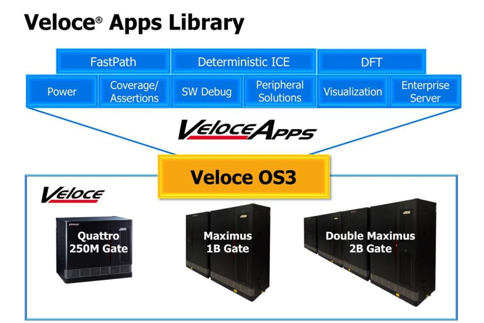Veloce-APPS-overview-2