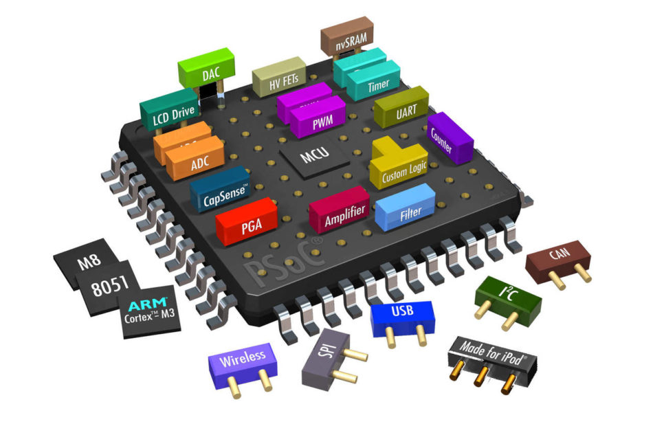 Proteggere l'IP in un sistema embedded
