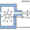 Trasmettitori di pressione in ambienti pericolosi