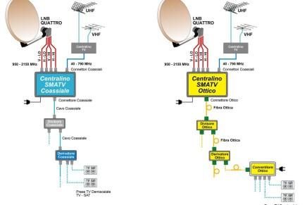 Impianto SAT: ottico e coassiale, in perfetto accordo