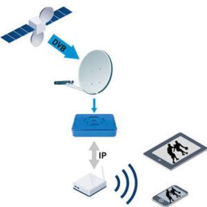Eutelsat Smartbeam