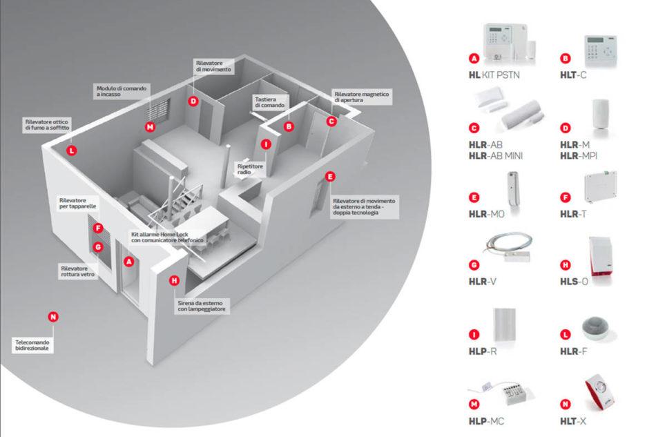 Home Lock, completo controllo da remoto firmato FAAC