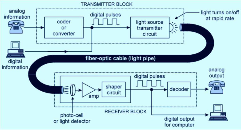 Schema di un tipico sistema di comunicazione punto-punto in fibra ottica