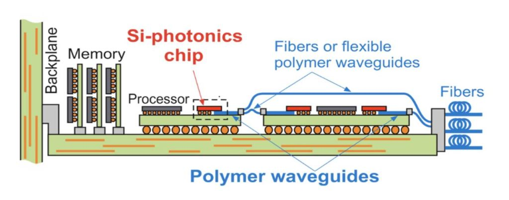 Schema di integrazione di chip elettrici ed ottici su board per applicazioni di high-end computing