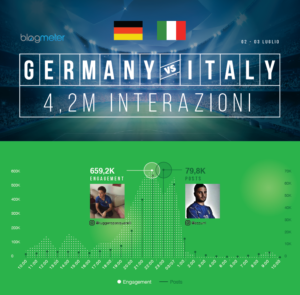 Infografica - GermaniaVSItalia