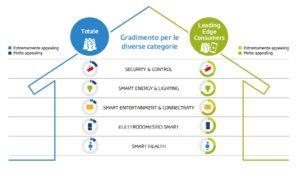 Le applicaioni ritenute più utili dai consumatori italiani - Indagine Gfk