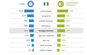 Le tecnologie più interessanti per i consumer e per i leading edge - Indagine Gfk