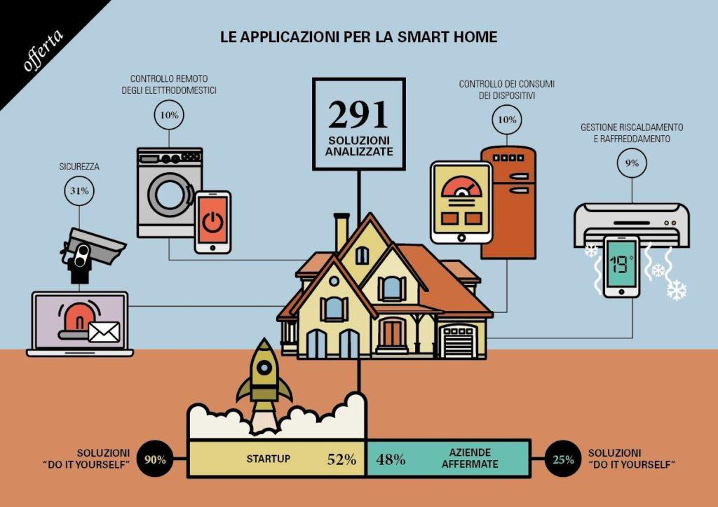 IOT_Smart_home