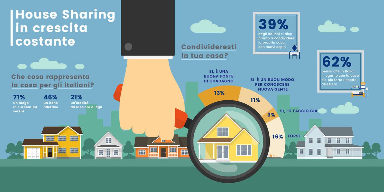 Infografica_House_sharing