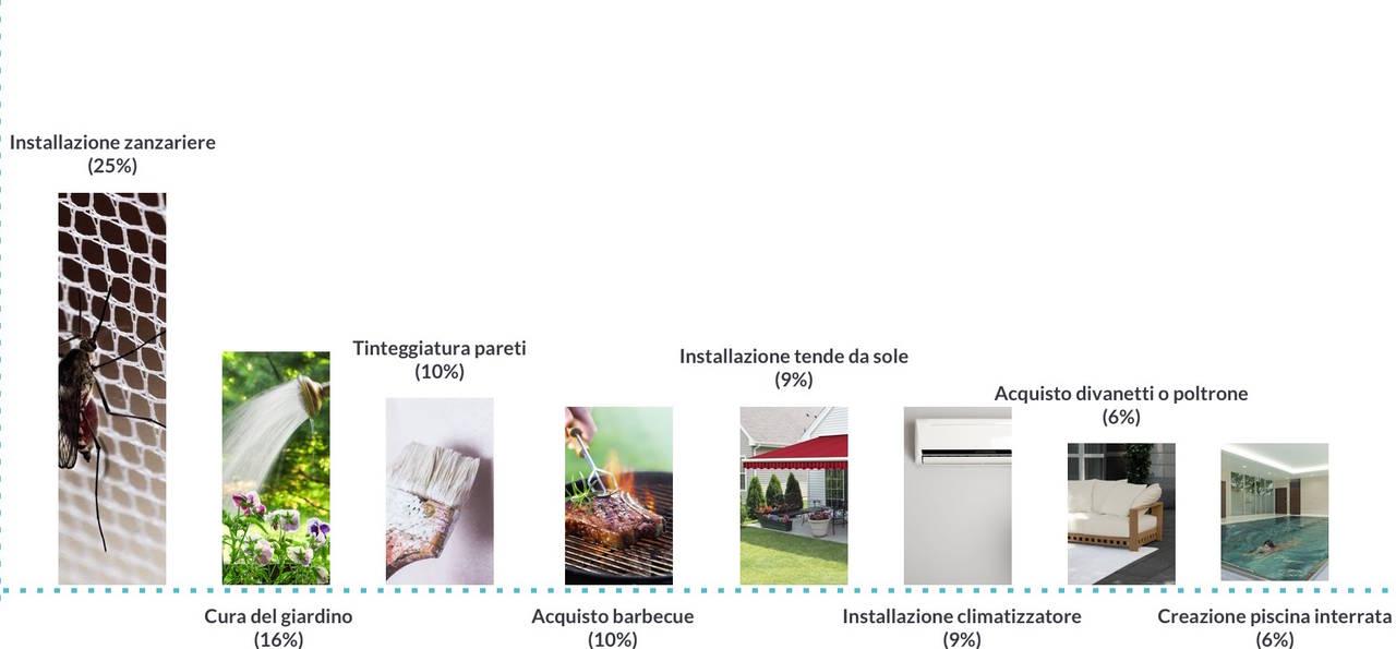 Grafico_lavori-in-casa