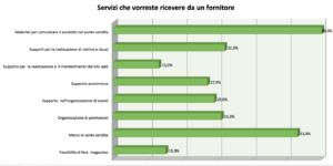 Oservatorio_casastile_fornitori1