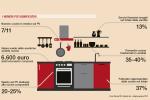 Ricerca di mercato per il settore cucina