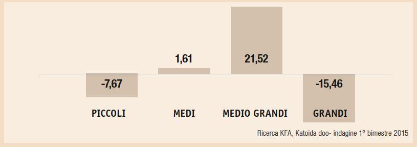 Variazioni prezzi rispetto alla dimensione dei pv