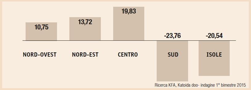 Variazioni prezzi rispetto all'area geografica dei pv