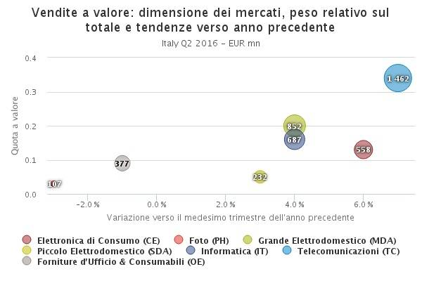 2016-Q2_GfK_TEMAX_Italy_it_Grafico a bolle