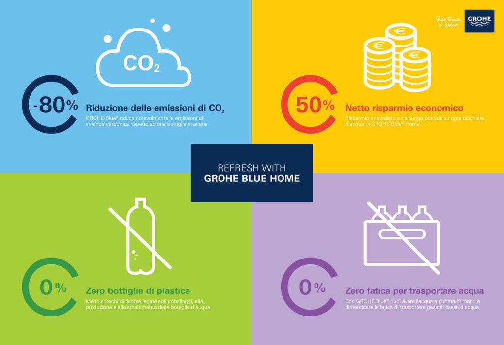 GROHE-BLUE-HOME-Infografiche-unite-105x72cm