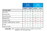 Elettrodomestici, dati 2016 in positivo