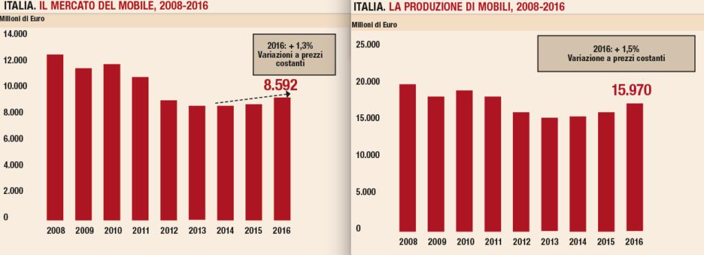 Entrambe le tabelle prendono in esame il periodo 2008-2016 per analizzare i dati sul mercato del mobile e sulla sua produzione. Fonte Csil