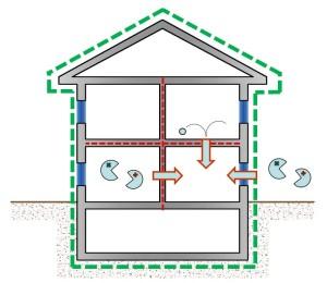 Figura 2 - Involucro esterno e particioni esterne