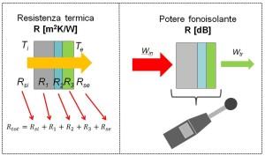 Figura 5 - Resistenza termica e potere fonoisolante