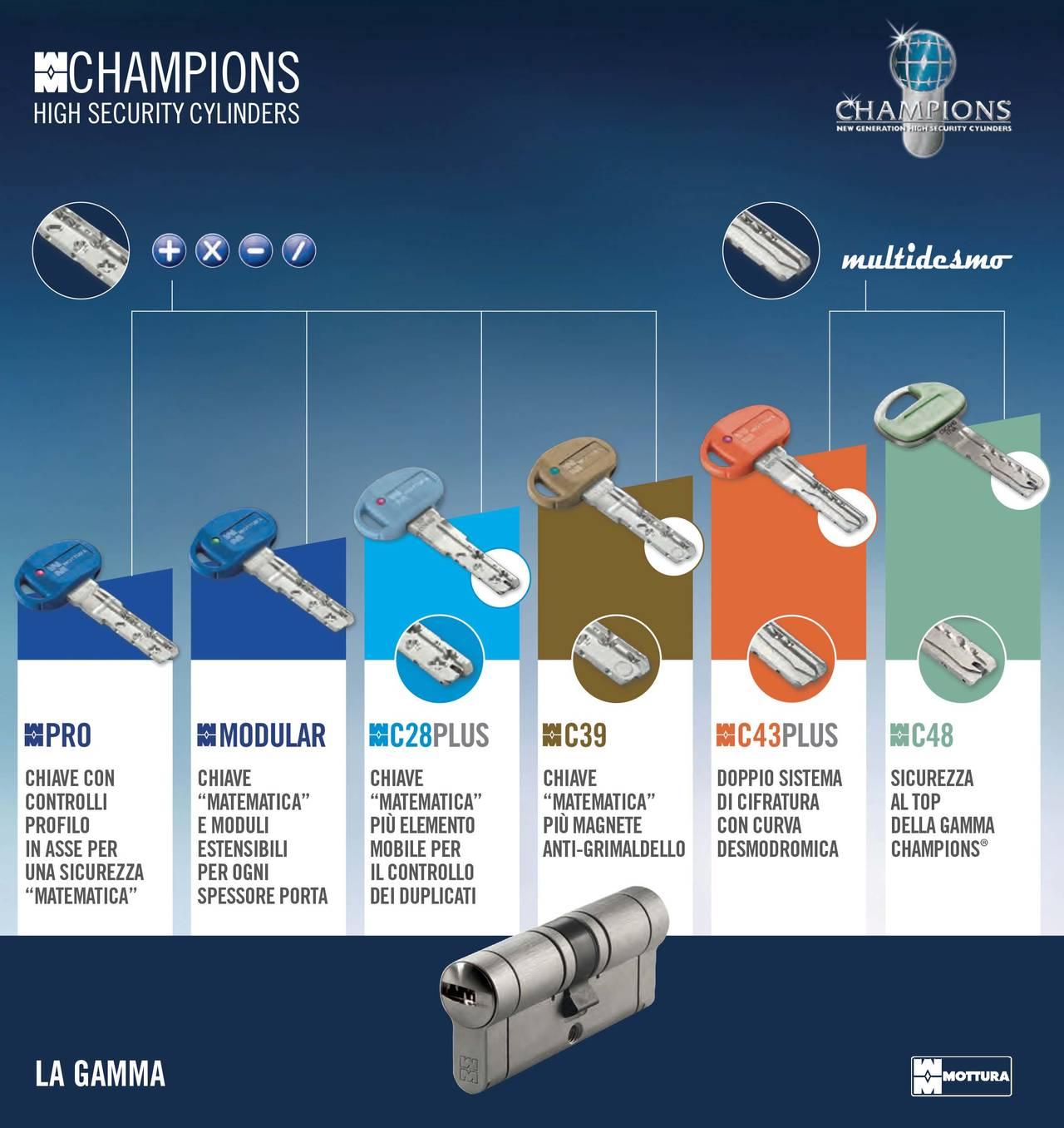 Mottura Serrature Presenta Le Nuove Chiavi Di Sicurezza Champions
