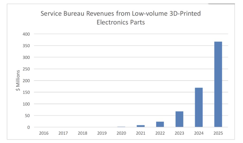 elettronica 3D mercato service