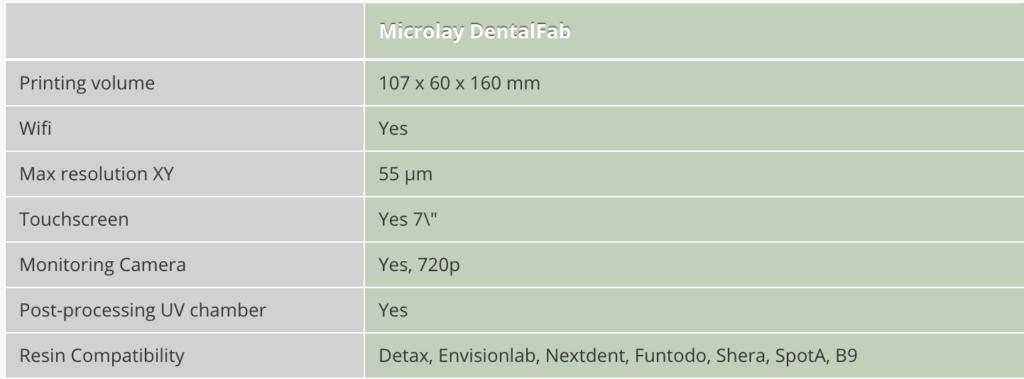 MicroLay DentalFab