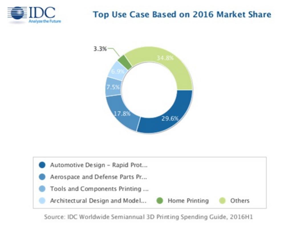 IDC mercato 3d printing dollari