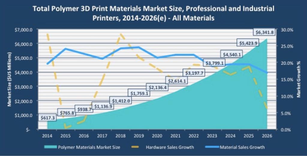 Smartech mercato polimeri