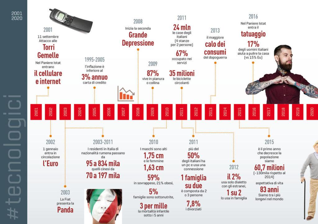timeline-italiani-coop7