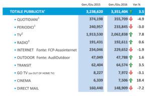 Stima Nielsen del mercato pubblicitario 2016, dati netti in migliaia di euro