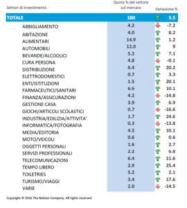 Investimenti pubblicitari per settore, dati Nielsen gen/giu 2016