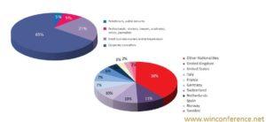 a composizione per professione e provenienza delle donne che partecipano alla Global WinConference