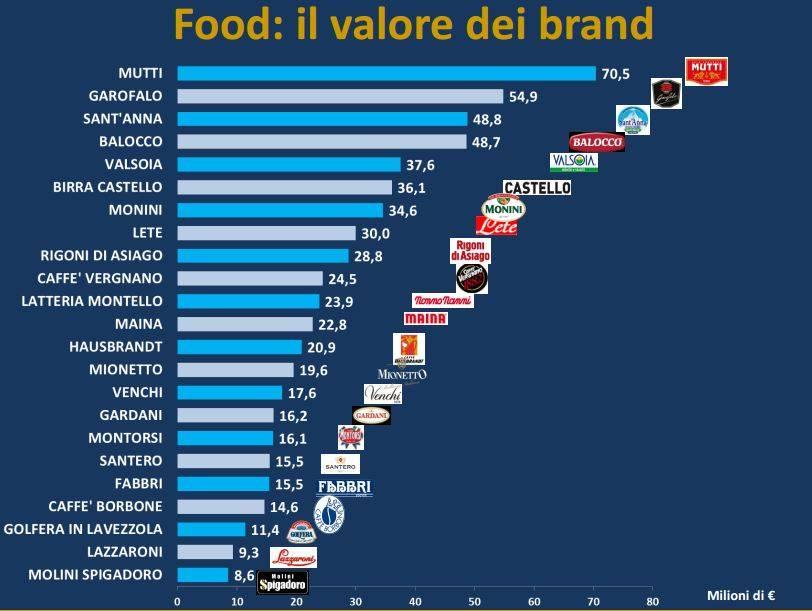 food_marchi_brand