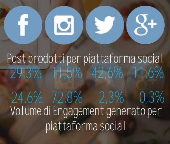 volumi engagement influencer social