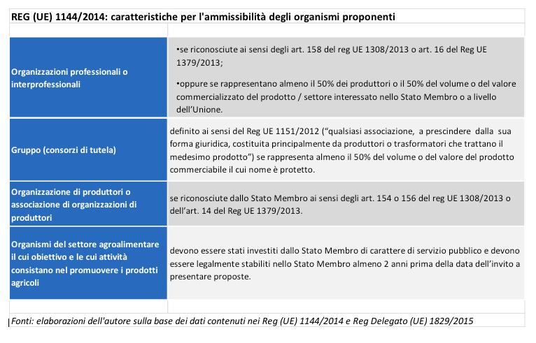 REG (UE) 1144:2014
