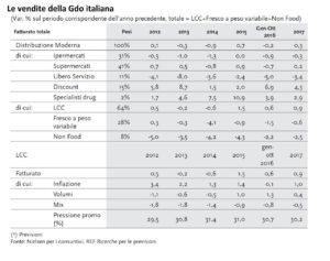 Rapporto Coop le vendite della gdo