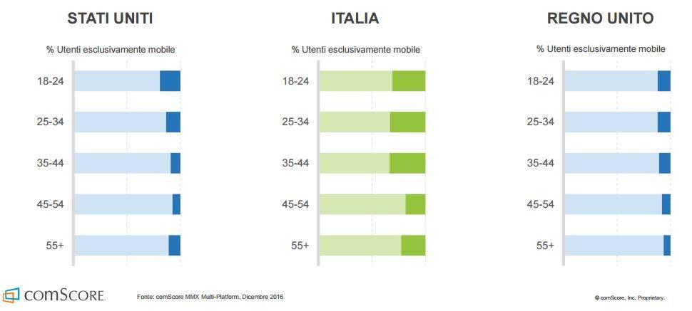 utenti mobile italia