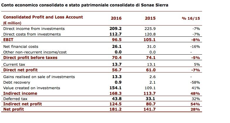 Sonae_conto economico
