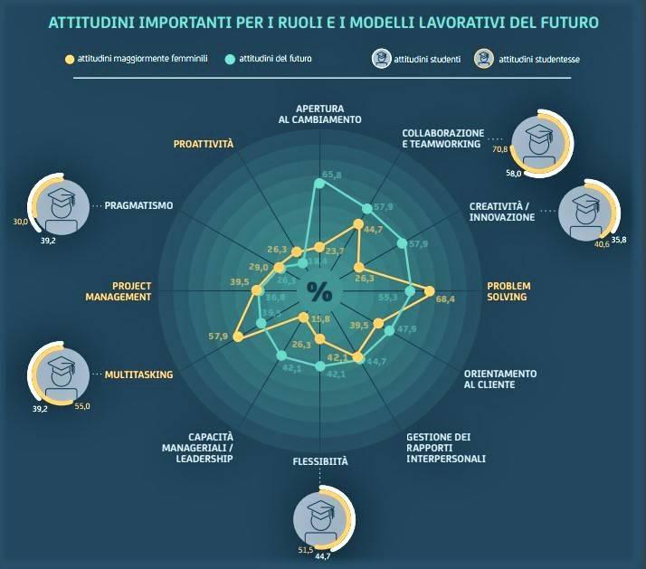 professioni futuro tecnologia attitudini