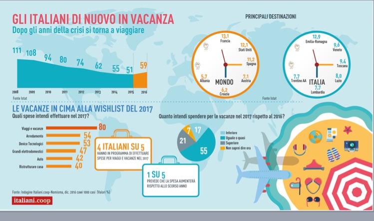 Gli italiani di nuovo in vacanza