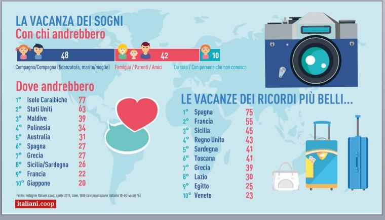 VACANZE_Dove andrebbero gli italiani?