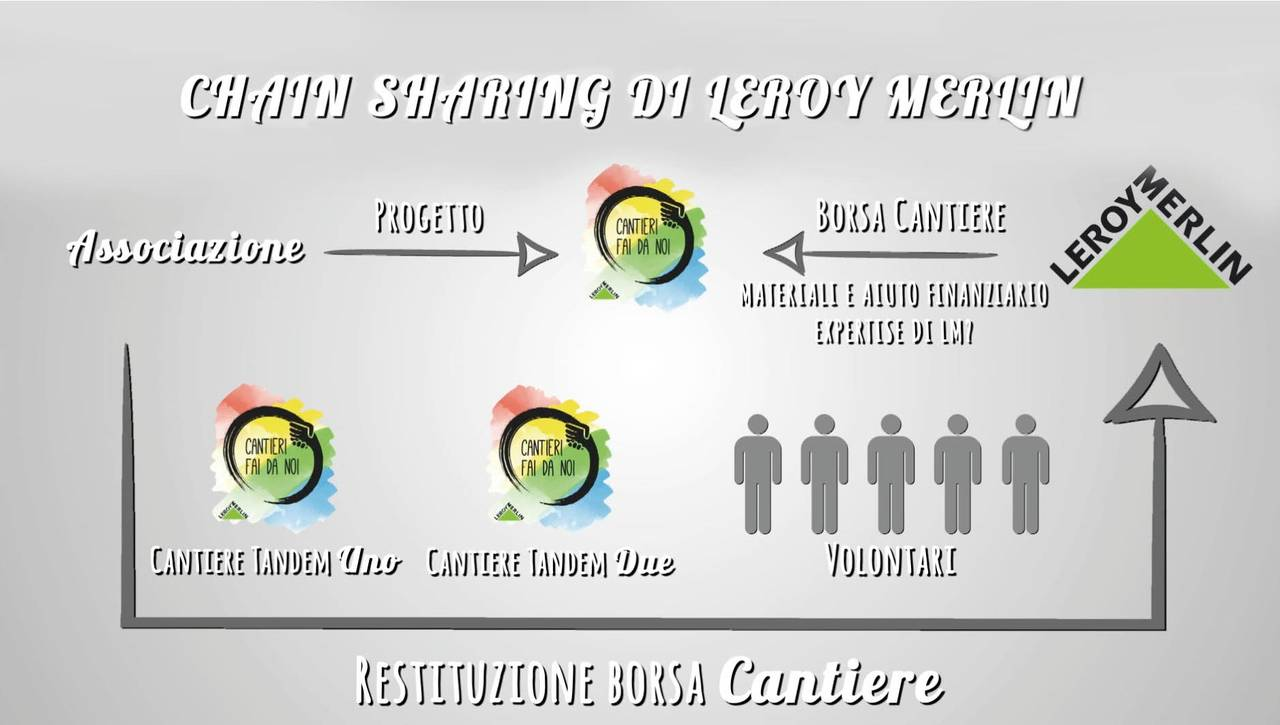 Leroy Merlin infografica Cantieri Fai da Noi