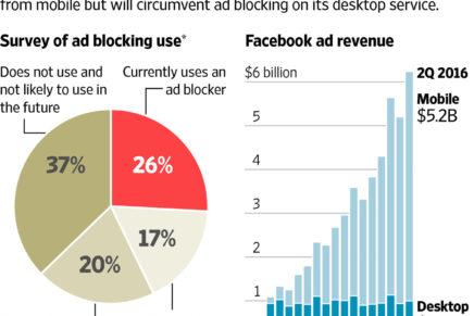 Facebook contro i software Ad Block