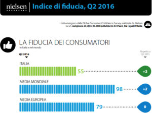 Nielsen, Indice di fiducia Q2 2016